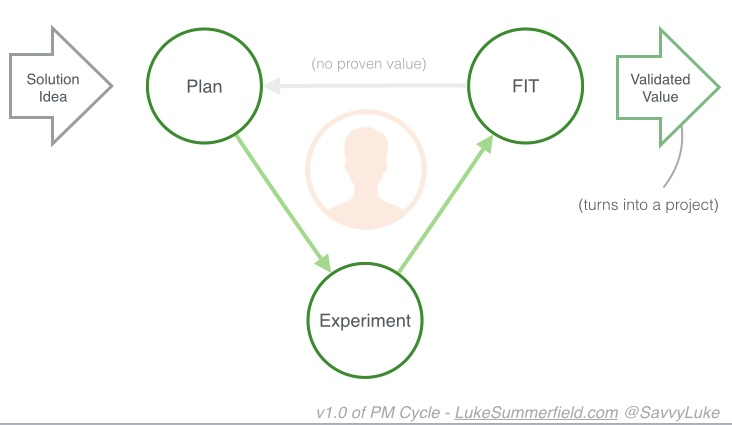 problem-solution-fit-cycle.jpg