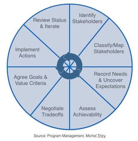 stakeholder-cycle.jpg